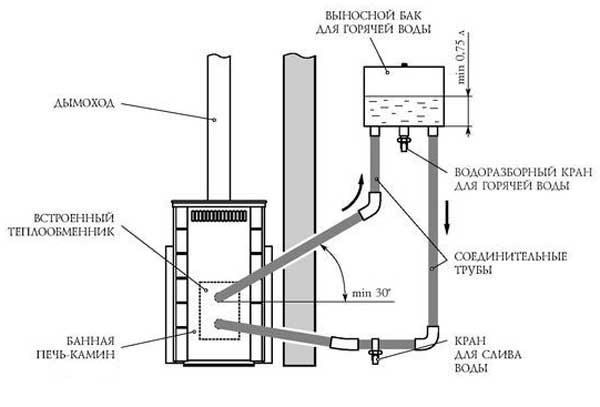 схема установки выносного бака для воды