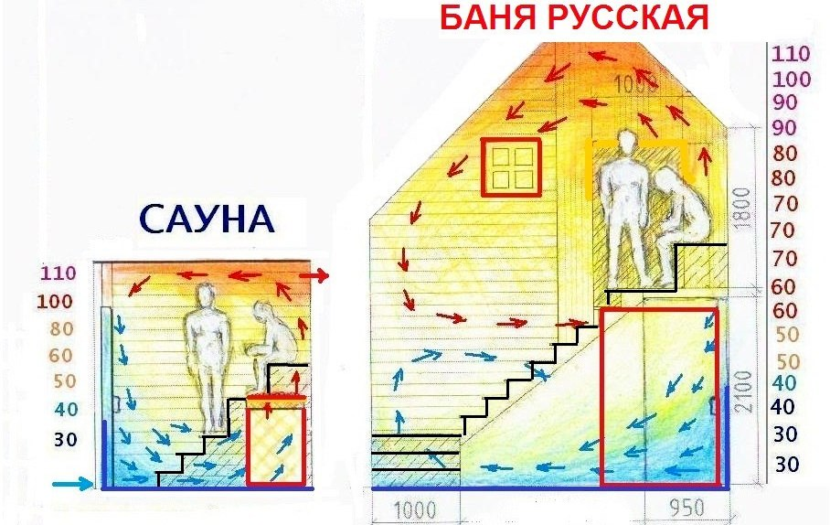 разница температур в бане и сауне