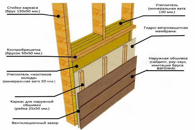 устройство фасада каркасного дома